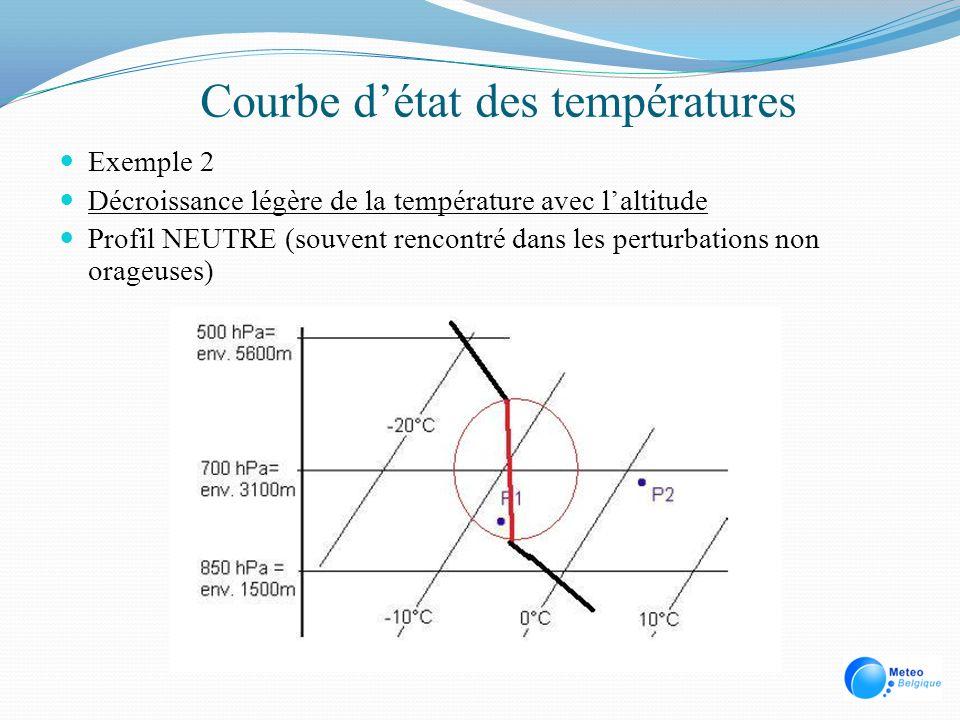 Courbe détat des températures Exemple 2 Décroissance légère de la température avec laltitude Profil NEUTRE (souvent rencontré dans les perturbations n