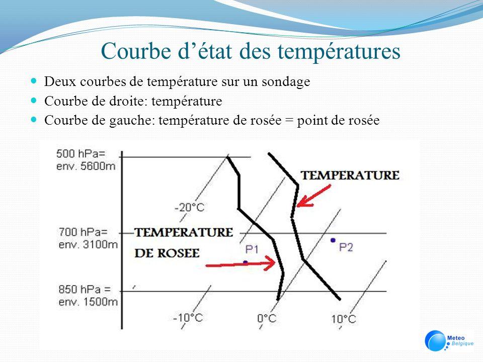 Courbe détat des températures Deux courbes de température sur un sondage Courbe de droite: température Courbe de gauche: température de rosée = point