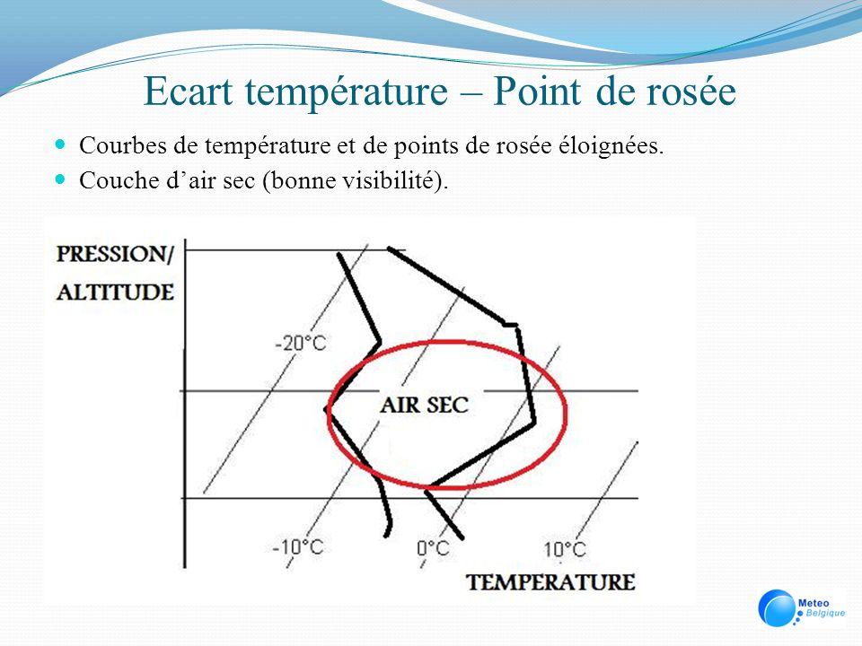 Ecart température – Point de rosée Courbes de température et de points de rosée éloignées. Couche dair sec (bonne visibilité).