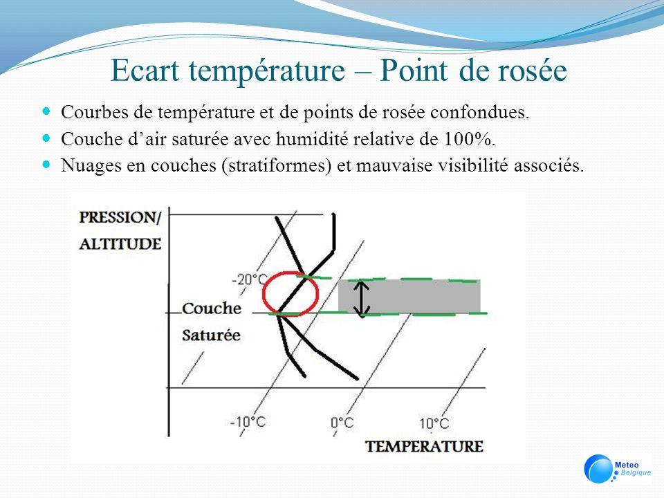 Ecart température – Point de rosée Courbes de température et de points de rosée confondues. Couche dair saturée avec humidité relative de 100%. Nuages