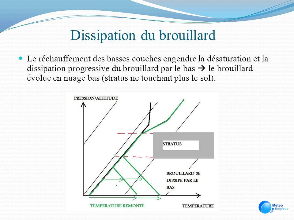 Dissipation du brouillard Le réchauffement des basses couches engendre la désaturation et la dissipation progressive du brouillard par le bas le broui
