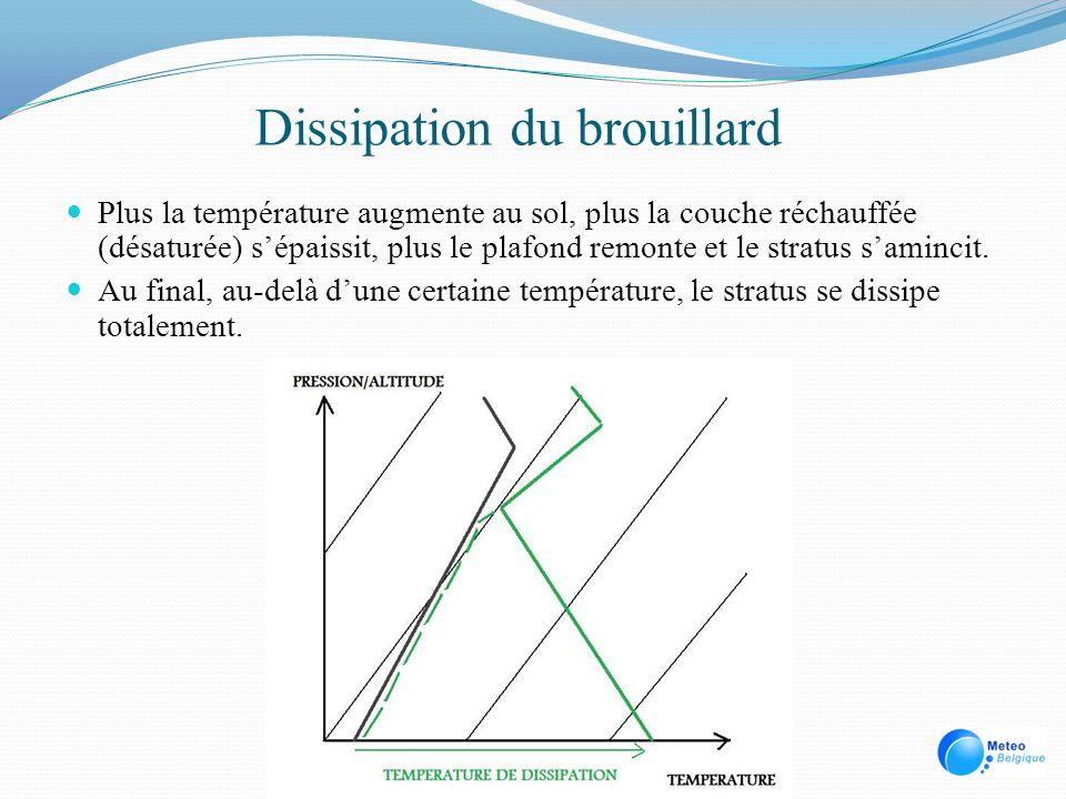 Dissipation du brouillard Plus la température augmente au sol, plus la couche réchauffée (désaturée) sépaissit, plus le plafond remonte et le stratus