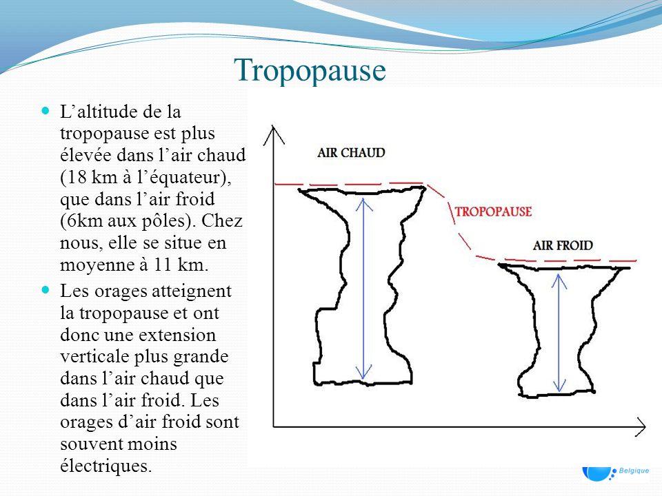 Tropopause Laltitude de la tropopause est plus élevée dans lair chaud (18 km à léquateur), que dans lair froid (6km aux pôles). Chez nous, elle se sit