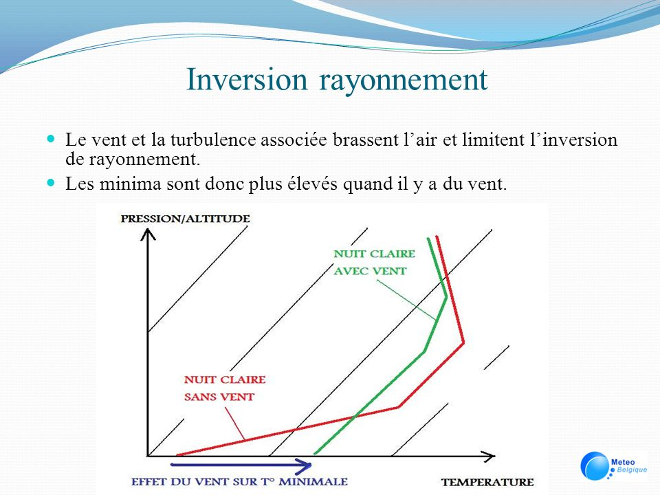 Inversion rayonnement Le vent et la turbulence associée brassent lair et limitent linversion de rayonnement. Les minima sont donc plus élevés quand il