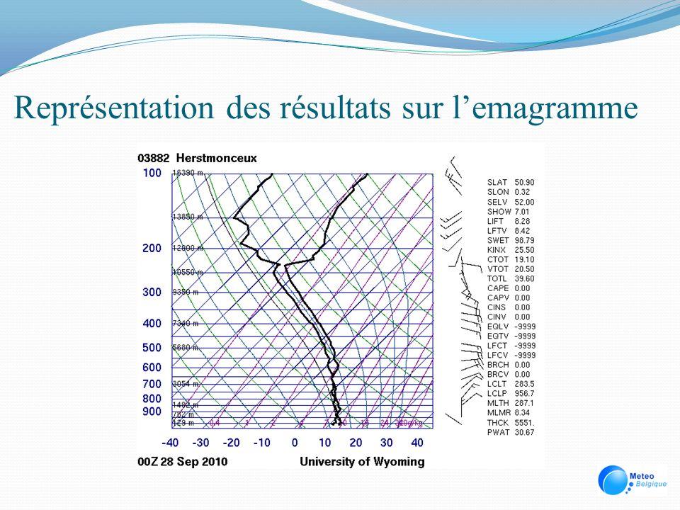 Calcul des nuages élevés Intégration de lhumidité relative moyenne entre 6 km et la tropopause (entre 450 et 200 hpa) Cirrus, cirrostratus, cirrocumulus… Les modèles surestiment souvent la nébulosité élevée