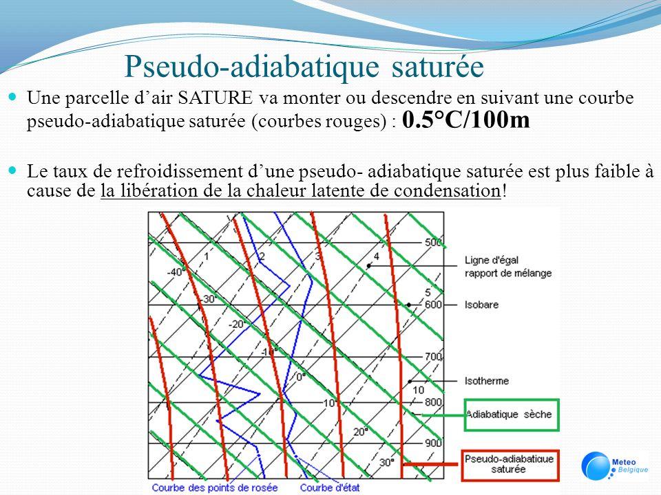 Pseudo-adiabatique saturée Une parcelle dair SATURE va monter ou descendre en suivant une courbe pseudo-adiabatique saturée (courbes rouges) : 0.5°C/1