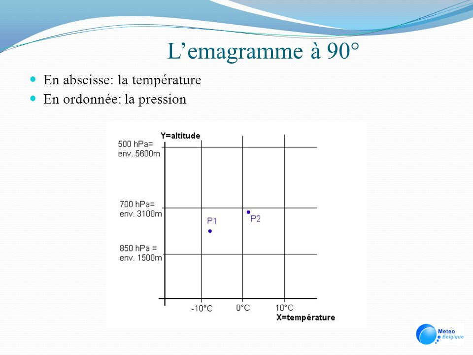 Lemagramme à 90° Un niveau de pression se situe à une altitude donnée appelée GEOPOTENTIEL Un niveau de pression donné (géopotentiel) est plus bas dans les dépressions daltitude et lair froid Un niveau de pression donné (géopotentiel) est plus haut dans les anticyclones daltitude et lair chaud