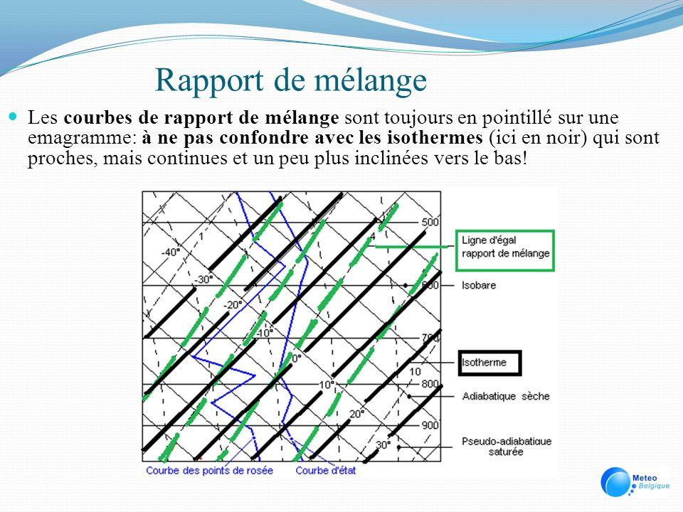 Rapport de mélange Les courbes de rapport de mélange sont toujours en pointillé sur une emagramme: à ne pas confondre avec les isothermes (ici en noir