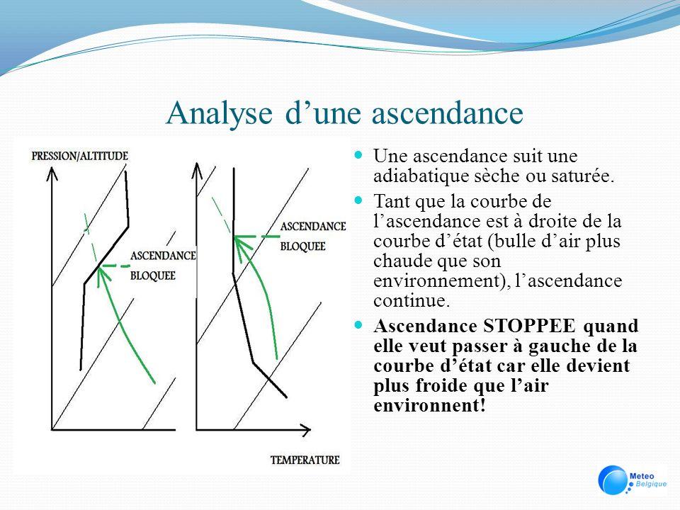Analyse dune ascendance Une ascendance suit une adiabatique sèche ou saturée. Tant que la courbe de lascendance est à droite de la courbe détat (bulle
