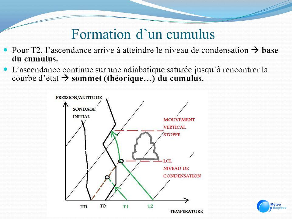 Formation dun cumulus Pour T2, lascendance arrive à atteindre le niveau de condensation base du cumulus. Lascendance continue sur une adiabatique satu