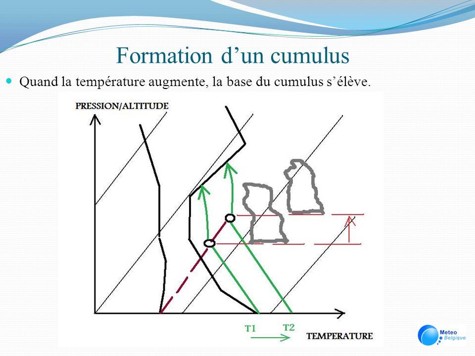 Formation dun cumulus Quand la température augmente, la base du cumulus sélève.