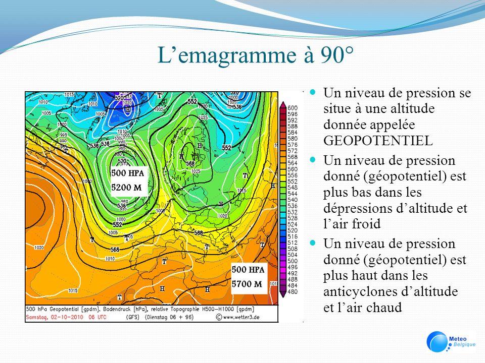 Lemagramme à 90° Un niveau de pression se situe à une altitude donnée appelée GEOPOTENTIEL Un niveau de pression donné (géopotentiel) est plus bas dan