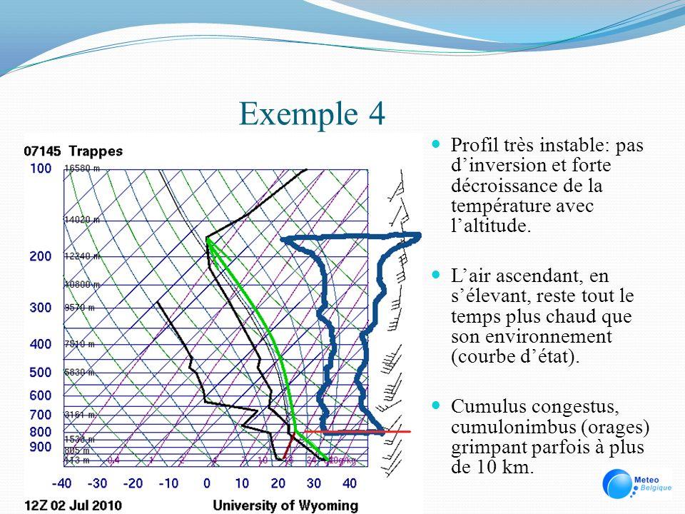 Exemple 4 Profil très instable: pas dinversion et forte décroissance de la température avec laltitude. Lair ascendant, en sélevant, reste tout le temp