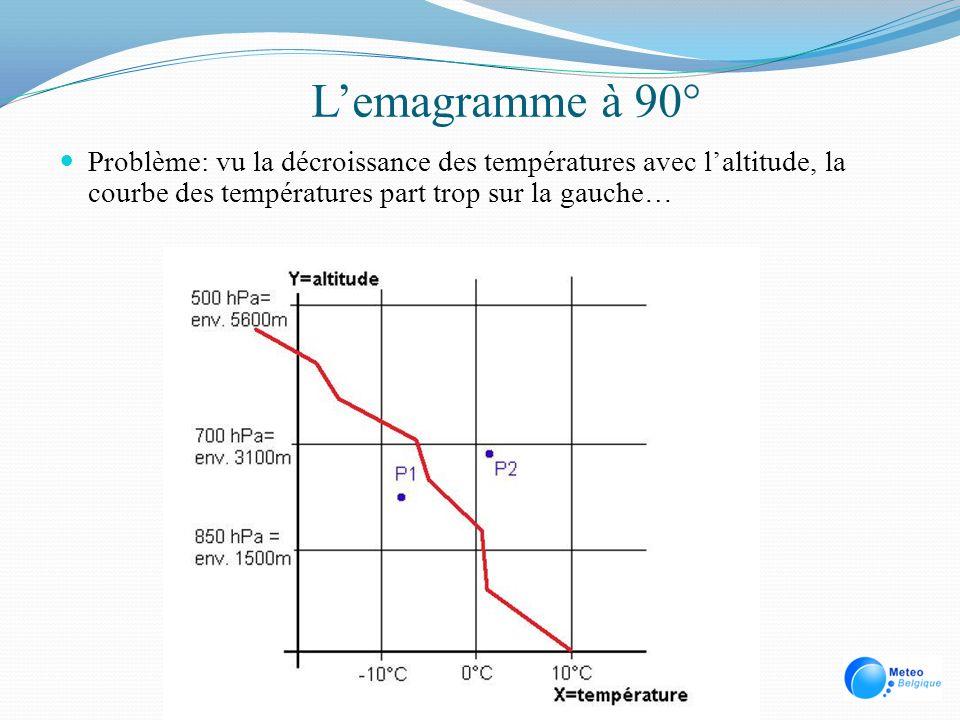 Ecart température – Point de rosée Courbes de température et de points de rosée éloignées.