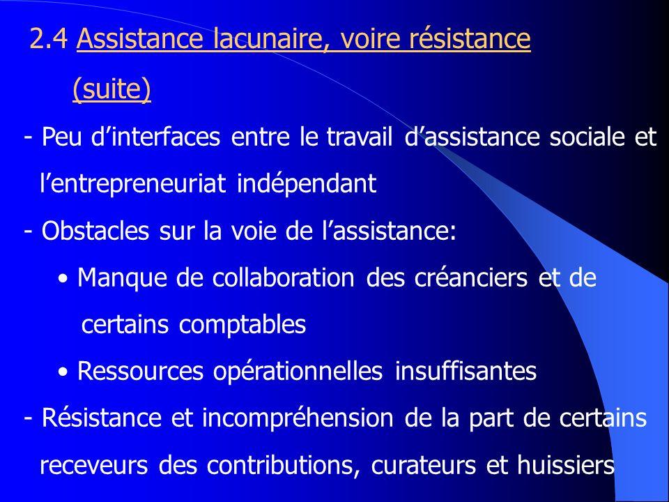 2.4 Assistance lacunaire, voire résistance (suite) - Peu dinterfaces entre le travail dassistance sociale et lentrepreneuriat indépendant - Obstacles