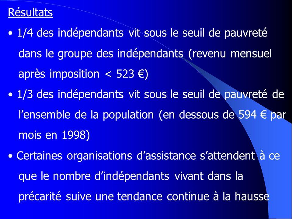 Résultats 1/4 des indépendants vit sous le seuil de pauvreté dans le groupe des indépendants (revenu mensuel après imposition < 523 ) 1/3 des indépend