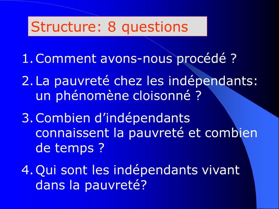 Structure: 8 questions 1.Comment avons-nous procédé ? 2.La pauvreté chez les indépendants: un phénomène cloisonné ? 3.Combien dindépendants connaissen