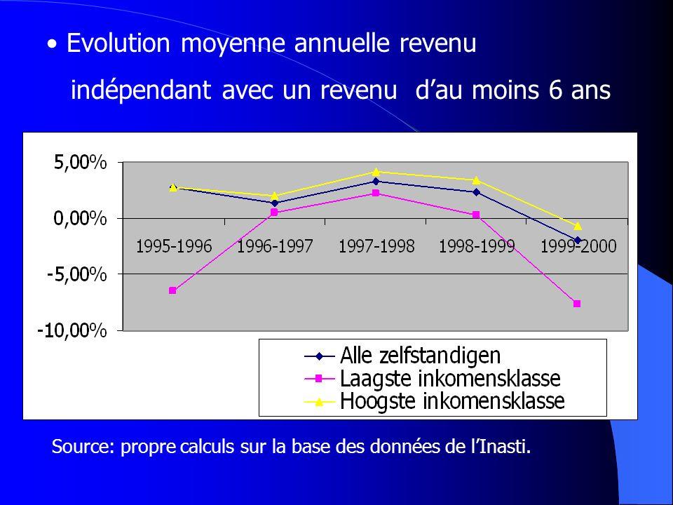 Evolution moyenne annuelle revenu indépendant avec un revenu dau moins 6 ans Source: propre calculs sur la base des données de lInasti.