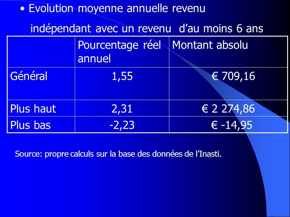 Pourcentage réel annuel Montant absolu Général1,55 709,16 Plus haut2,31 2 274,86 Plus bas-2,23 -14,95 Evolution moyenne annuelle revenu indépendant av