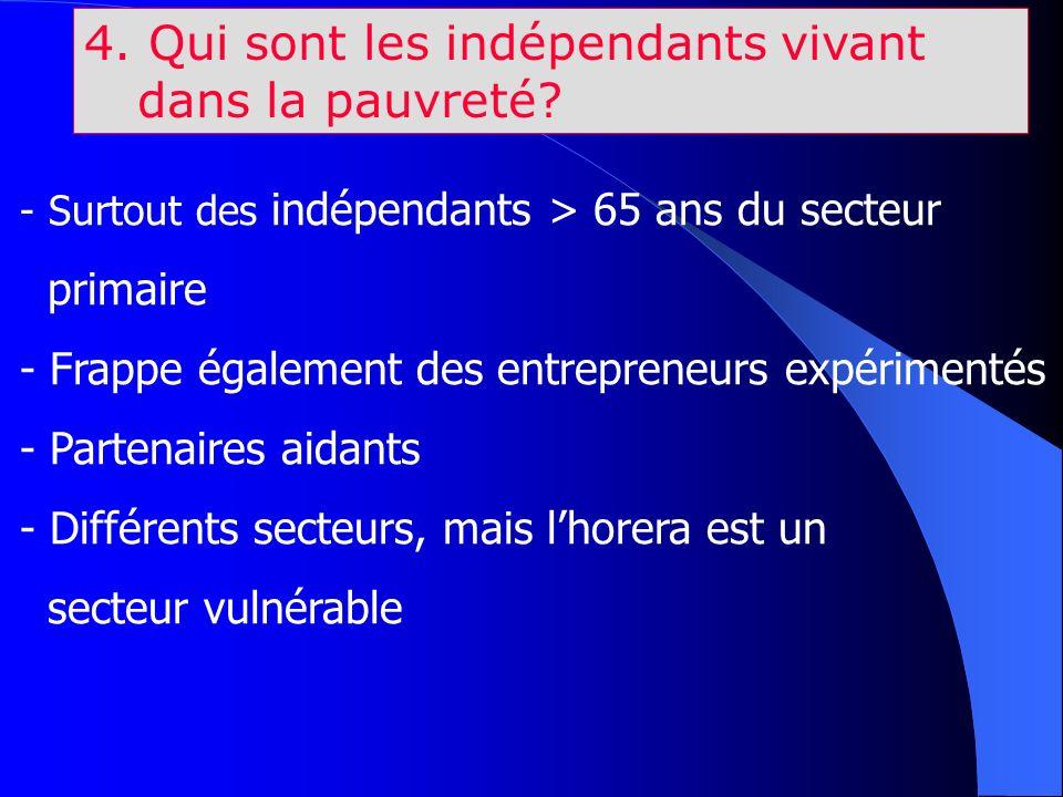 4. Qui sont les indépendants vivant dans la pauvreté? - Surtout des indépendants > 65 ans du secteur primaire - Frappe également des entrepreneurs exp