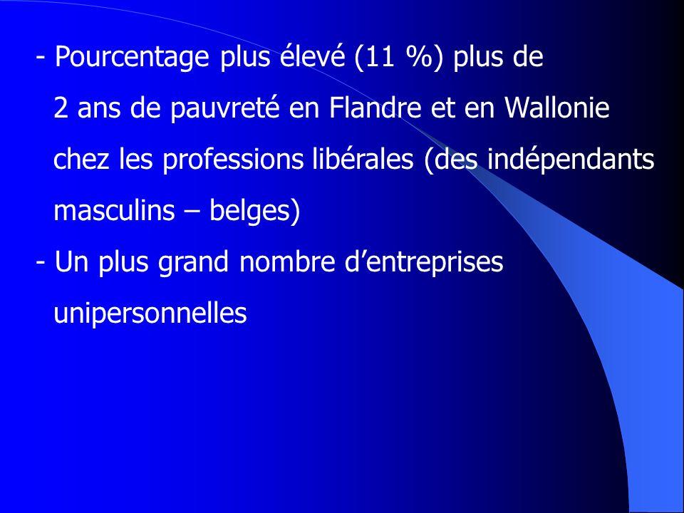 - Pourcentage plus élevé (11 %) plus de 2 ans de pauvreté en Flandre et en Wallonie chez les professions libérales (des indépendants masculins – belge