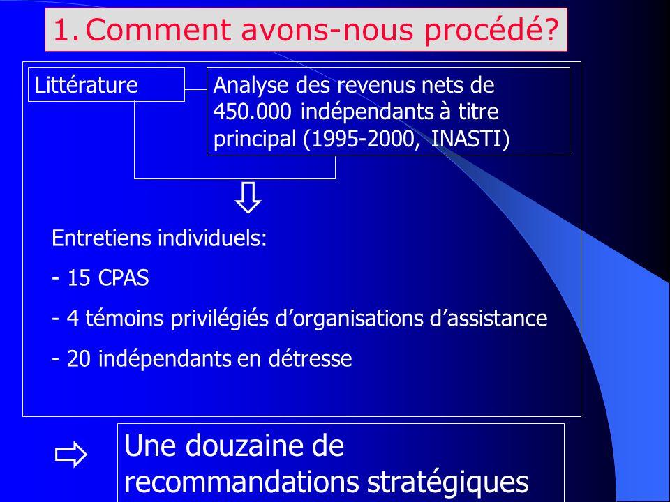 1.Comment avons-nous procédé? LittératureAnalyse des revenus nets de 450.000 indépendants à titre principal (1995-2000, INASTI) Entretiens individuels