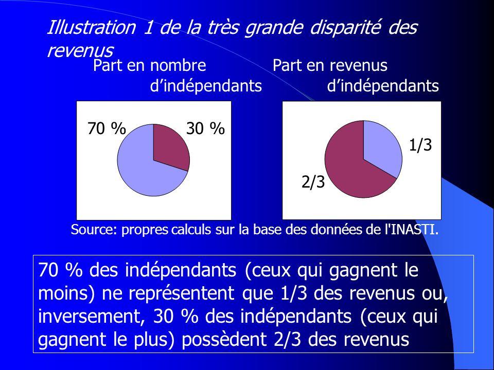 Part en nombre Part en revenus dindépendants dindépendants 70 %30 % 1/3 2/3 70 % des indépendants (ceux qui gagnent le moins) ne représentent que 1/3