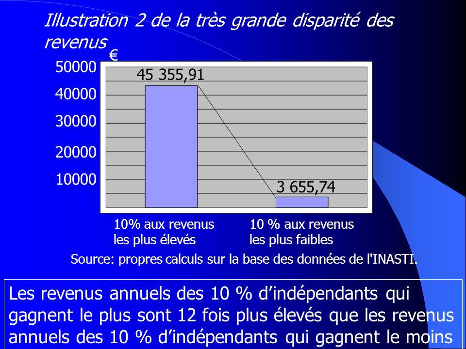45 355,91 3 655,74 10% aux revenus les plus élevés 10 % aux revenus les plus faibles 50000 10000 20000 30000 40000 Les revenus annuels des 10 % dindép