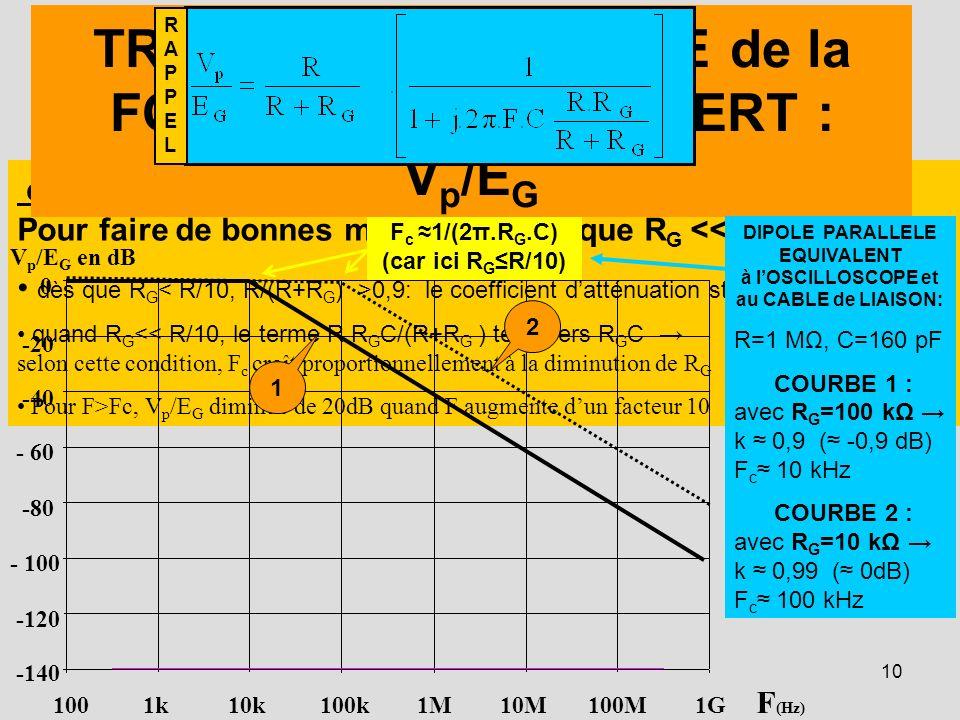 10 en CONCLUSION: Pour faire de bonnes mesures il faut que R G <<R dès que R G 0,9: le coefficient datténuation statique tend vers 1 quand R G << R/10