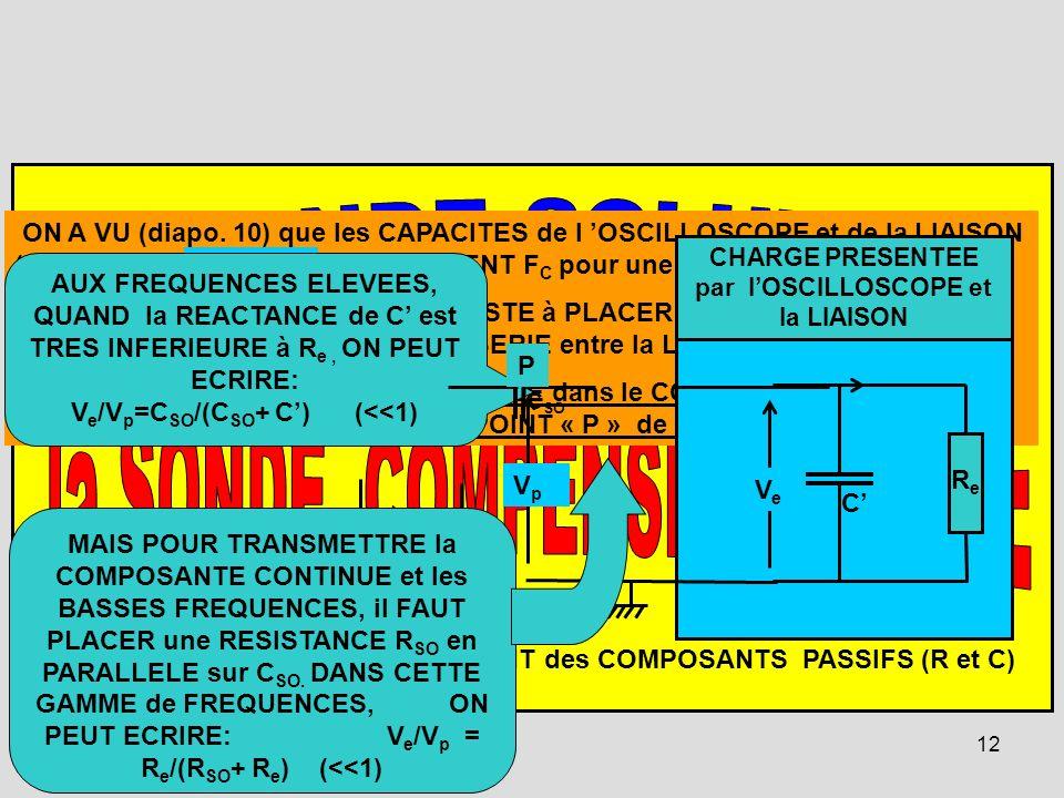 12 DITE « PASSIVE » CAR COMPRENANT des COMPOSANTS PASSIFS (R et C) ON A VU (diapo. 10) que les CAPACITES de l OSCILLOSCOPE et de la LIAISON ( on pose