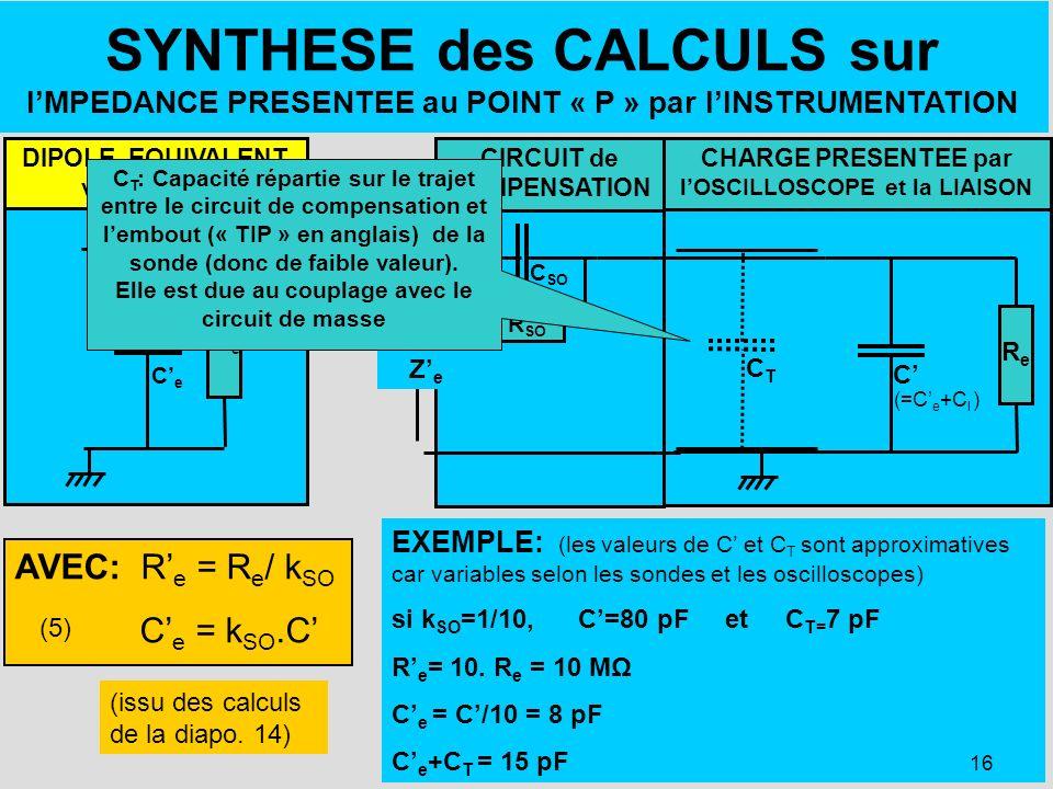 16 CHARGE PRESENTEE par lOSCILLOSCOPE et la LIAISON Re Re C (=C e +C l ) SYNTHESE des CALCULS sur IMPEDANCE PRESENTEE au POINT « P » par lINSTRUMENTAT