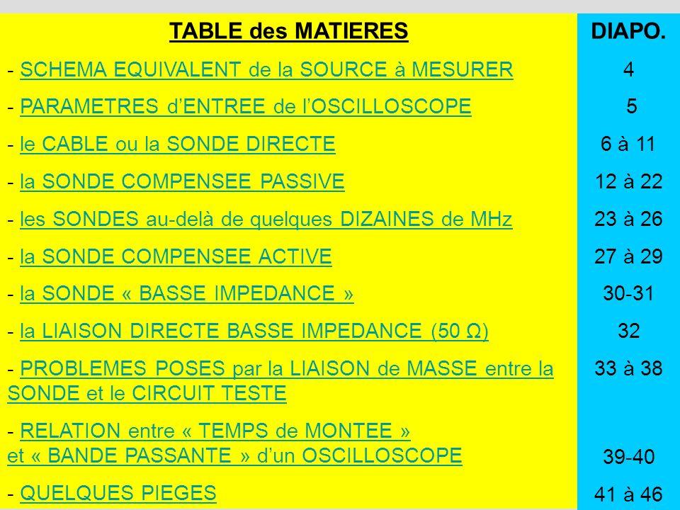 2 TABLE des MATIERES - SCHEMA EQUIVALENT de la SOURCE à MESURERSCHEMA EQUIVALENT de la SOURCE à MESURER - PARAMETRES dENTREE de lOSCILLOSCOPEPARAMETRE
