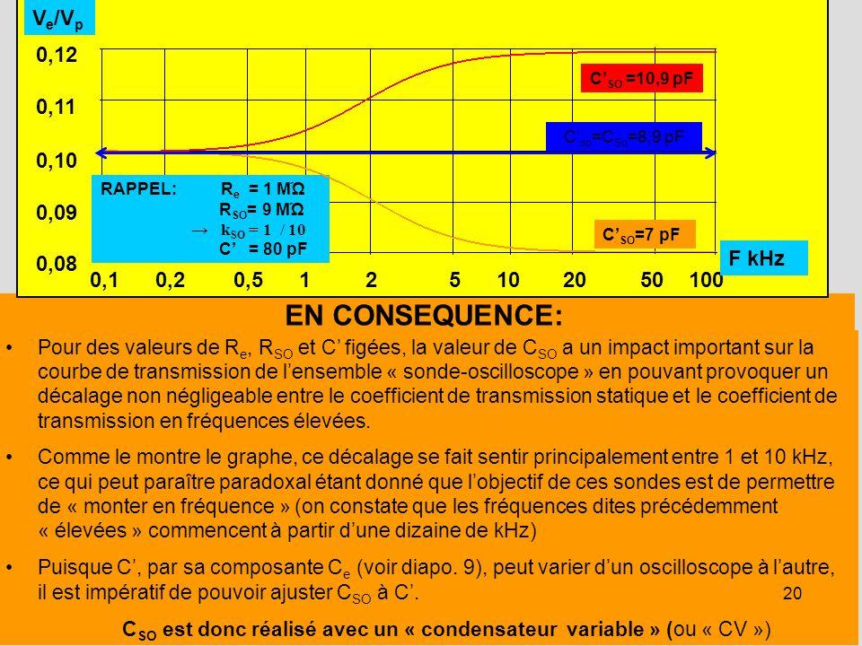 20 EN CONSEQUENCE: Pour des valeurs de R e, R SO et C figées, la valeur de C SO a un impact important sur la courbe de transmission de lensemble « son
