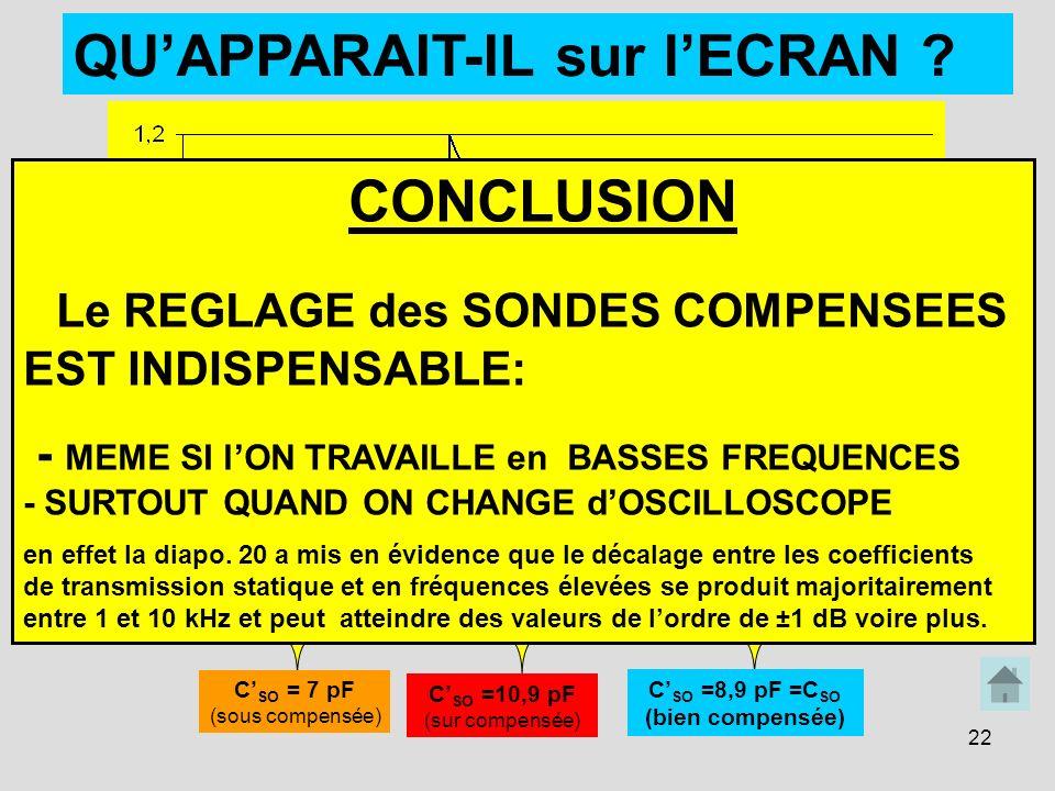 22 0 0,5 1 1,5 2 2,5 t (ms) C SO = 7 pF (sous compensée) C SO =10,9 pF (sur compensée) C SO =8,9 pF =C SO (bien compensée) QUAPPARAIT-IL sur lECRAN ?