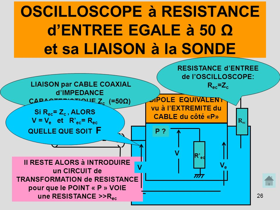 26 DIPOLE EQUIVALENT vu à lEXTREMITE du CABLE du côté «P» R ec V P ? OSCILLOSCOPE à RESISTANCE dENTREE EGALE à 50 Ω et sa LIAISON à la SONDE R ec VeVe