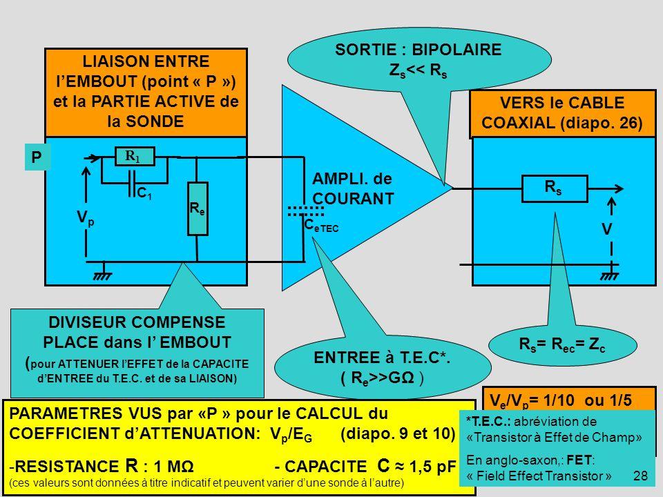 28 VERS le CABLE COAXIAL (diapo. 26) LIAISON ENTRE lEMBOUT (point « P ») et la PARTIE ACTIVE de la SONDE DIVISEUR COMPENSE PLACE dans l EMBOUT ( pour