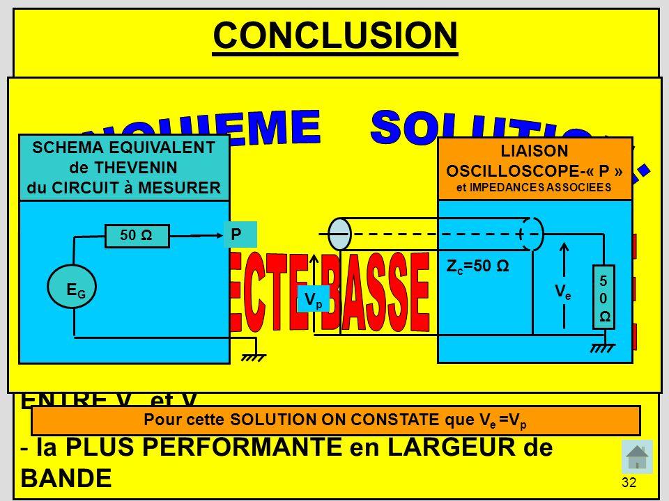 32 CONCLUSION Si le COMPOSANT ETUDIE « SORT sous 50 Ω » et que lon PEUT CONNECTER, à la PLACE du COMPOSANT qui lui EST DESTINE, un CABLE COAXIAL (daut