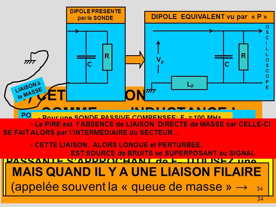 34 1) CETTE LIAISON se COMPORTE COMME une INDUCTANCE ! DIPOLE EQUIVALENT vu par « P » R C L F V p OSCILLOSCOPEOSCILLOSCOPE DIPOLE PRESENTE par la SOND