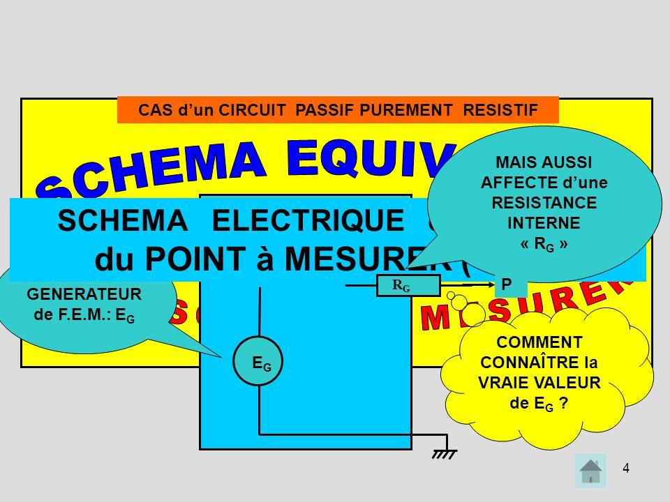 4 le SIGNAL à MESURER se COMPORTE COMME SI IL ETAIT: Issu dun GENERATEUR de F.E.M.: E G SCHEMA ELECTRIQUE de THEVENIN du POINT à MESURER (« P ») CAS d