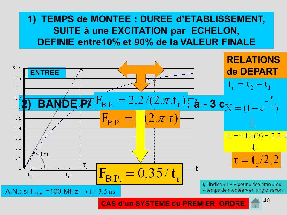 40 2) BANDE PASSANTE DEFINIE à - 3 dB: SORTIE ENTREE t t2t2 t1t1 trtr 1/τ1/τ x τ CAS dun SYSTEME du PREMIER ORDRE 1) TEMPS de MONTEE : DUREE dETABLISS