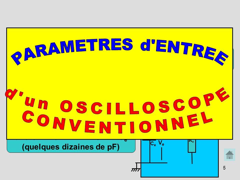5 CHARGE PRESENTEE par l OSCILLOSCOPE L OSCILLOSCOPE PRESENTE une RESISTANCE: R e =1 MΩ MAIS AUSSI ET SURTOUT une CAPACITE PARASITE: C e (quelques diz