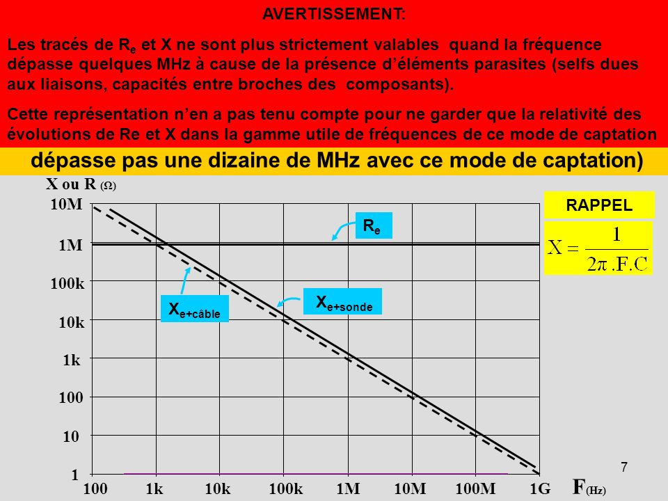 7 100 1k 10k 100k 1M 10M 100M 1G F (Hz) X ou R (Ω) 10M 1M 100k 10k 1k 100 10 1 ReRe X e+sonde X e+câble en FONCTION de la FREQUENCE, lIMPEDANCE PRESEN