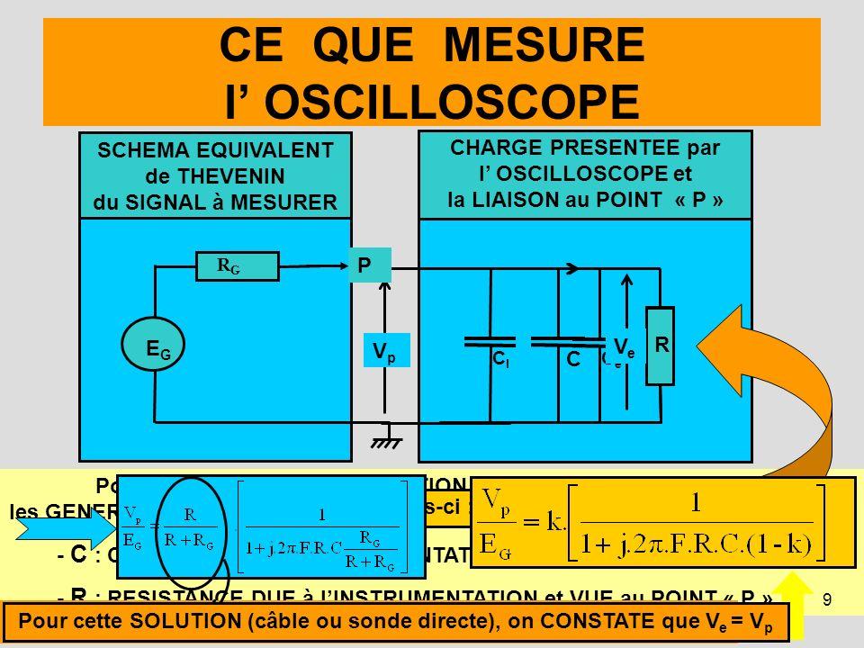 9 CHARGE PRESENTEE par l OSCILLOSCOPE et la LIAISON au POINT « P » CE QUE MESURE l OSCILLOSCOPE ReRe CeCe ClCl Pour SIMPLIFIER la PRESENTATION des CAL