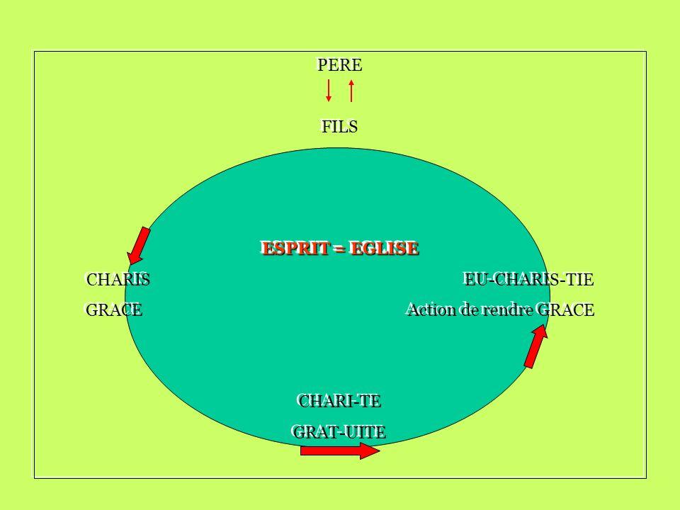 PERE FILS ESPRIT = EGLISE CHARIS EU-CHARIS-TIE GRACE Action de rendre GRACE CHARI-TE GRAT-UITE PERE FILS ESPRIT = EGLISE CHARIS EU-CHARIS-TIE GRACE Ac