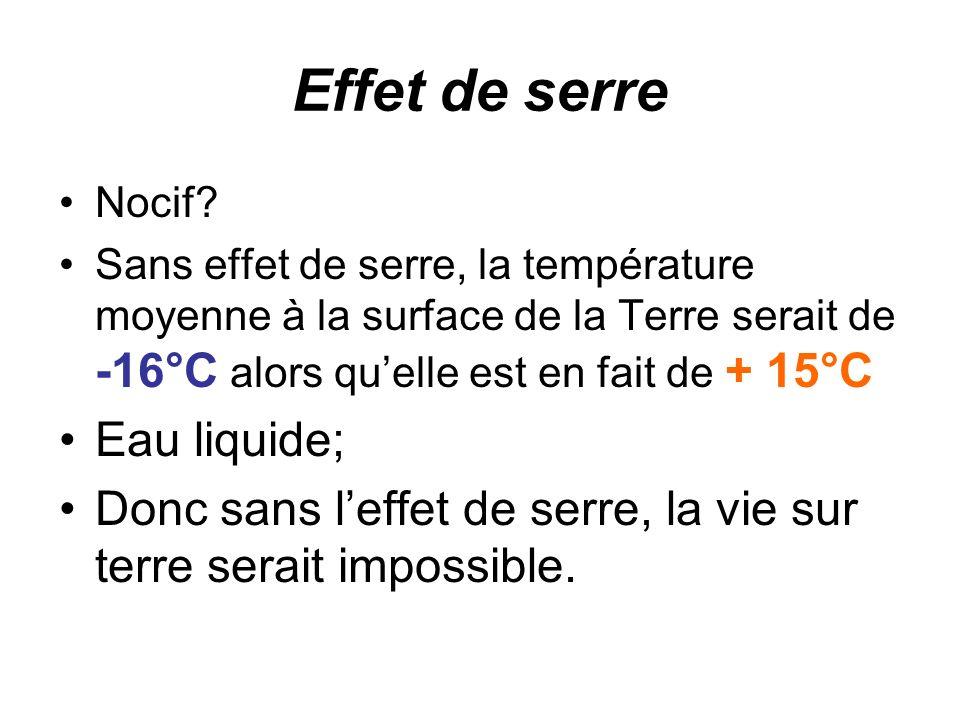 Effet de serre Nocif? Sans effet de serre, la température moyenne à la surface de la Terre serait de -16°C alors quelle est en fait de + 15°C Eau liqu