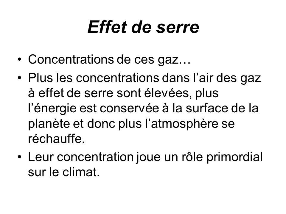 Effet de serre Concentrations de ces gaz… Plus les concentrations dans lair des gaz à effet de serre sont élevées, plus lénergie est conservée à la surface de la planète et donc plus latmosphère se réchauffe.