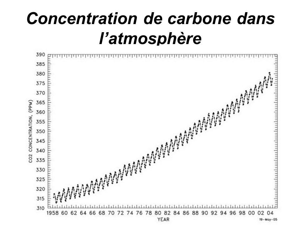 Concentration de carbone dans latmosphère