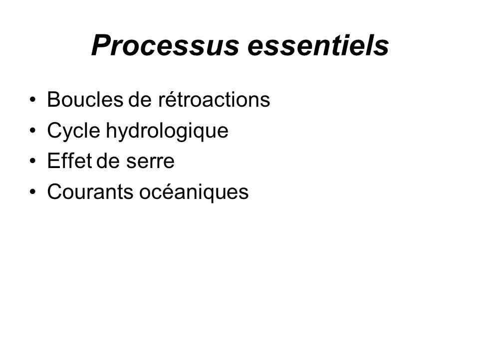 Processus essentiels Boucles de rétroactions Cycle hydrologique Effet de serre Courants océaniques
