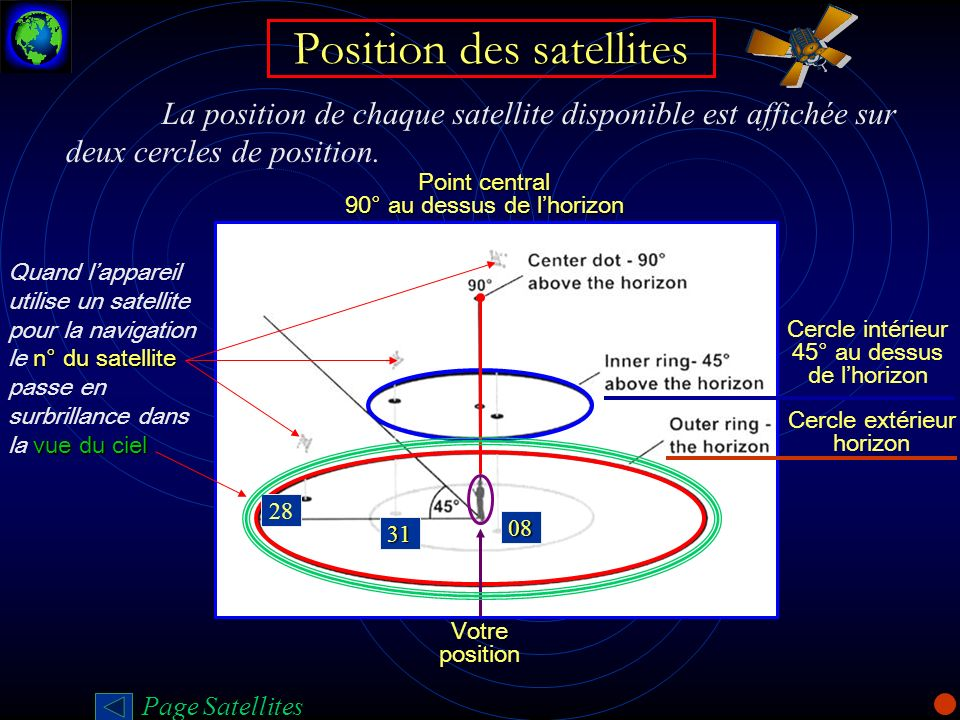 Position des satellites La position de chaque satellite disponible est affichée sur deux cercles de position. Point central 90° au de lhorizon Point c