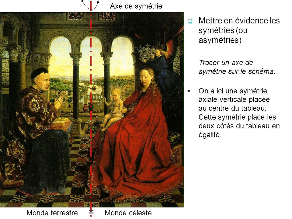 Axe de symétrie Mettre en évidence les symétries (ou asymétries) Tracer un axe de symétrie sur le schéma. On a ici une symétrie axiale verticale placé